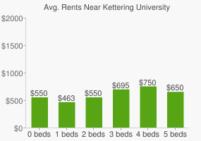 Graph of average rent prices for Kettering University