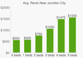 Graph of average rent prices for Junction City