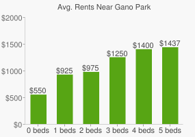 Graph of average rent prices for Gano Park