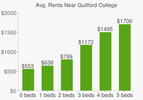 Graph of average rent prices for Guilford College