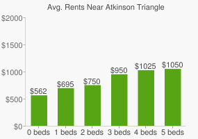 Graph of average rent prices for Atkinson Triangle