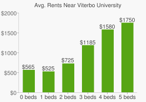 Graph of average rent prices for Viterbo University