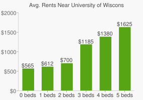 Graph of average rent prices for University of Wisconsin - La Crosse