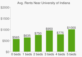 Graph of average rent prices for University of Indianapolis