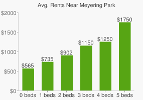 Graph of average rent prices for Meyering Park