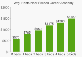Graph of average rent prices for Simeon Career Academy High School