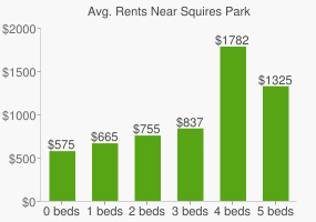 Graph of average rent prices for Squires Park