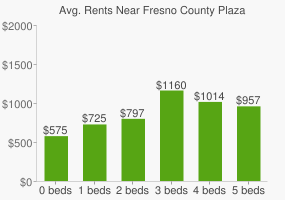 Graph of average rent prices for Fresno County Plaza