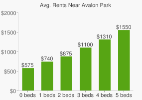Graph of average rent prices for Avalon Park