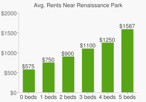 Graph of average rent prices for Renaissance Park