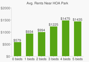 Graph of average rent prices for HOA Park