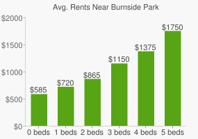 Graph of average rent prices for Burnside Park