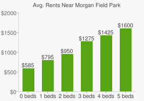 Graph of average rent prices for Morgan Field Park