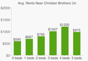 Graph of average rent prices for Christian Brothers University