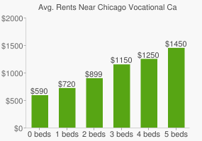 Graph of average rent prices for Chicago Vocational Career Acad High School