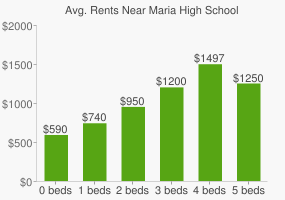 Graph of average rent prices for Maria High School