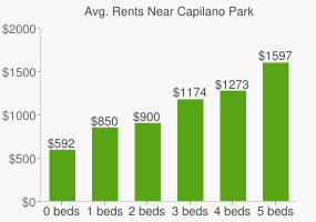 Graph of average rent prices for Capilano Park