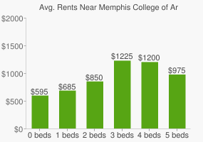 Graph of average rent prices for Memphis College of Art