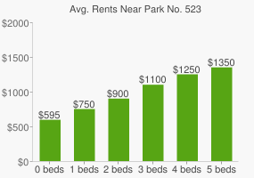 Graph of average rent prices for Park No. 523