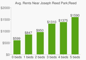 Graph of average rent prices for Joseph Reed Park;Reed Park
