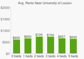 Graph of average rent prices for University of Louisville