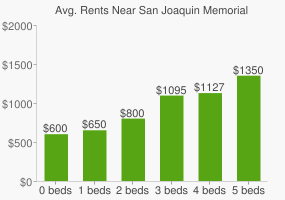 Graph of average rent prices for San Joaquin Memorial High School