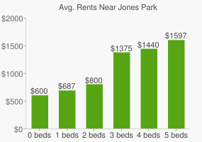 Graph of average rent prices for Jones Park