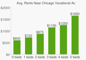 Graph of average rent prices for Chicago Vocational Achievement Acad High School