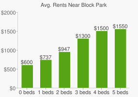 Graph of average rent prices for Block Park