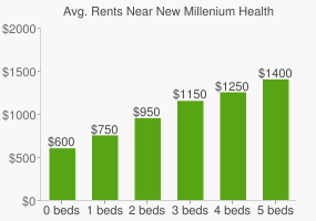 Graph of average rent prices for New Millenium Health High School