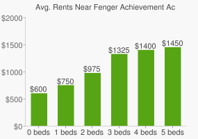 Graph of average rent prices for Fenger Achievement Academy High School