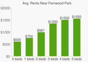 Graph of average rent prices for Fernwood Park