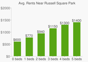 Graph of average rent prices for Russell Square Park