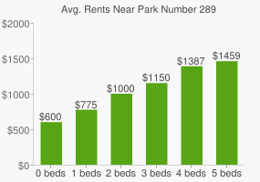 Graph of average rent prices for Park Number 289