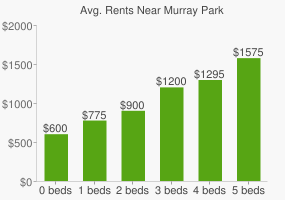 Graph of average rent prices for Murray Park