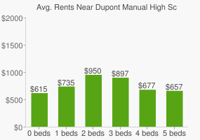Graph of average rent prices for Dupont Manual High School