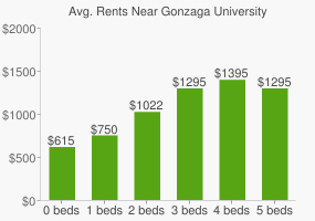 Graph of average rent prices for Gonzaga University