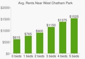 Graph of average rent prices for West Chatham Park
