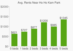 Graph of average rent prices for Ho Ho Kam Park