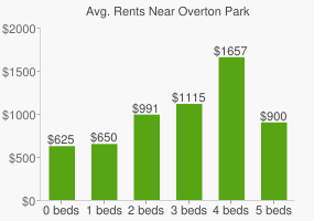 Graph of average rent prices for Overton Park