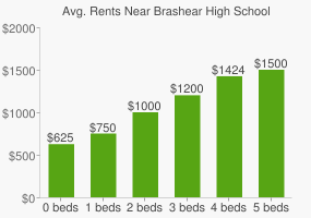 Graph of average rent prices for Brashear High School