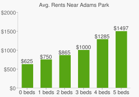 Graph of average rent prices for Adams Park
