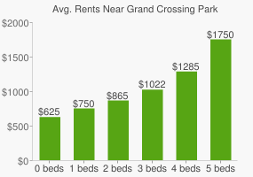 Graph of average rent prices for Grand Crossing Park