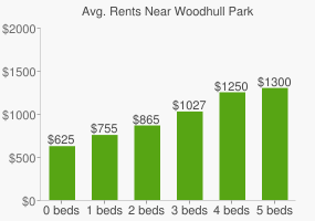 Graph of average rent prices for Woodhull Park