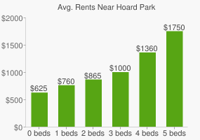 Graph of average rent prices for Hoard Park