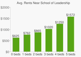 Graph of average rent prices for School of Leadership High School