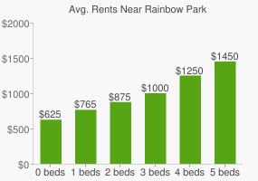 Graph of average rent prices for Rainbow Park