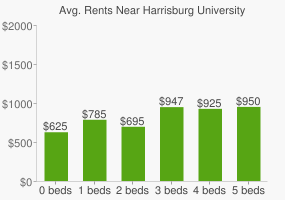 Graph of average rent prices for Harrisburg University of Science and Technology