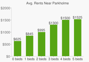 Graph of average rent prices for Parkholme