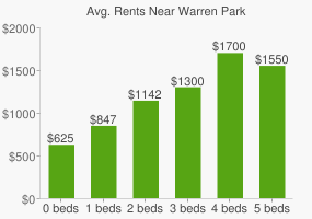 Graph of average rent prices for Warren Park